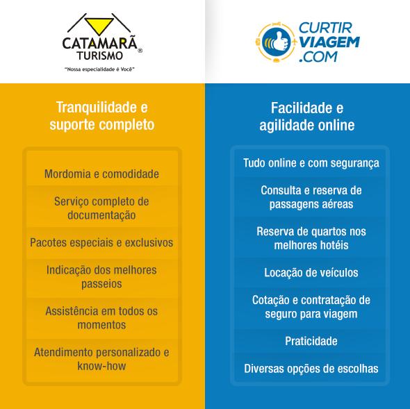 blog_catamara